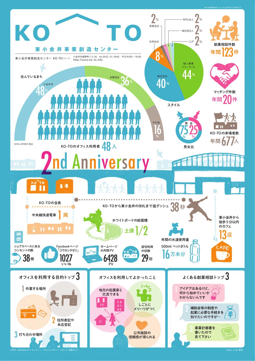KO-TO 2th Anniversary!