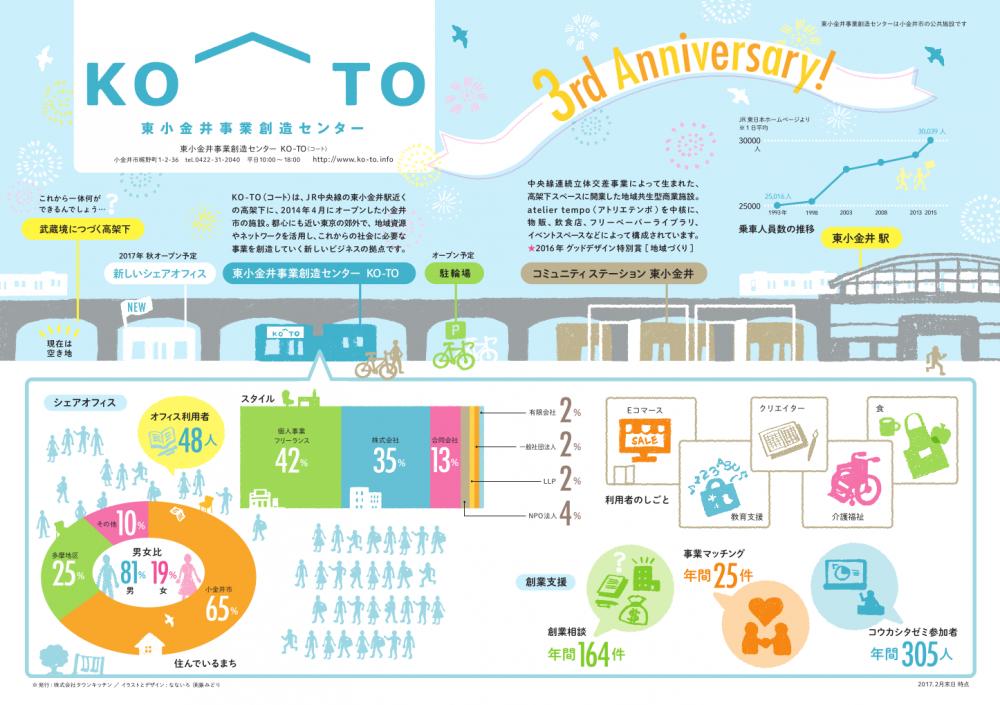 KO-TO 3rd Anniversary!